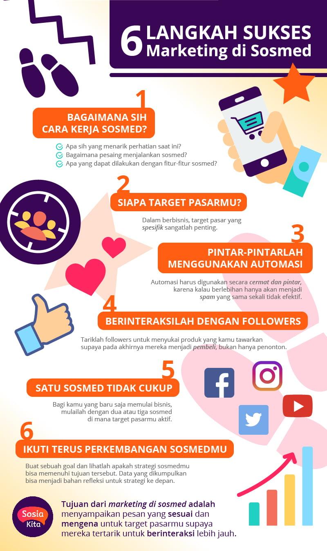 Infografik 6 Langkah Sukses Marketing di Sosial Media
